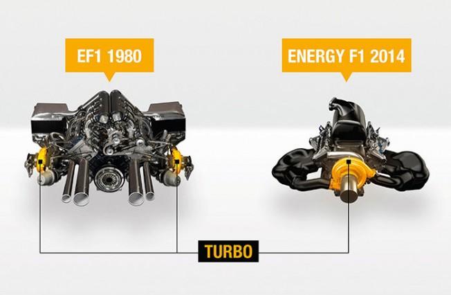 El turbo en la Fórmula 1: historia y fundamentos técnicos