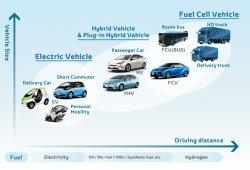 ¿Por qué Toyota pasó del coche eléctrico?