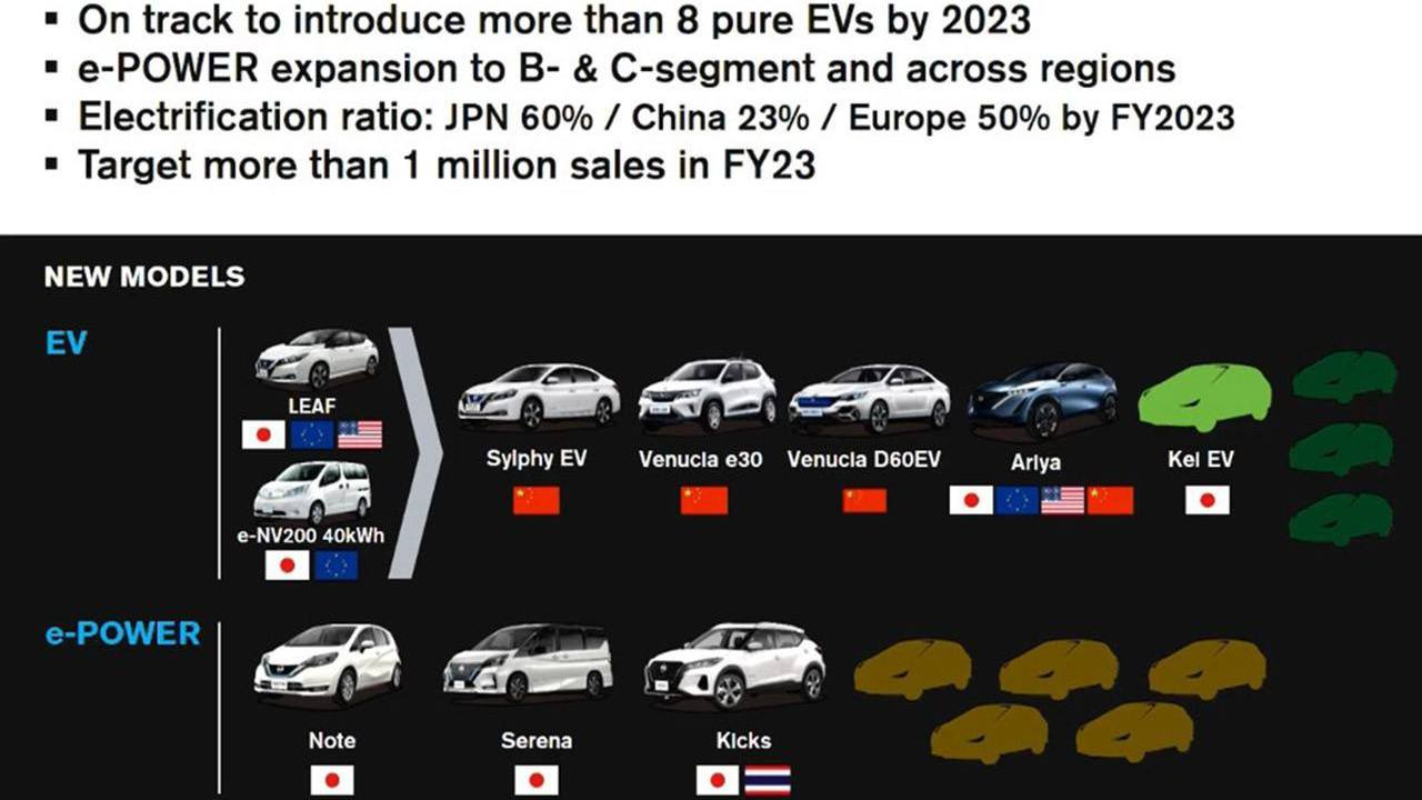 Los nuevos modelos eléctricos de Nissan para China