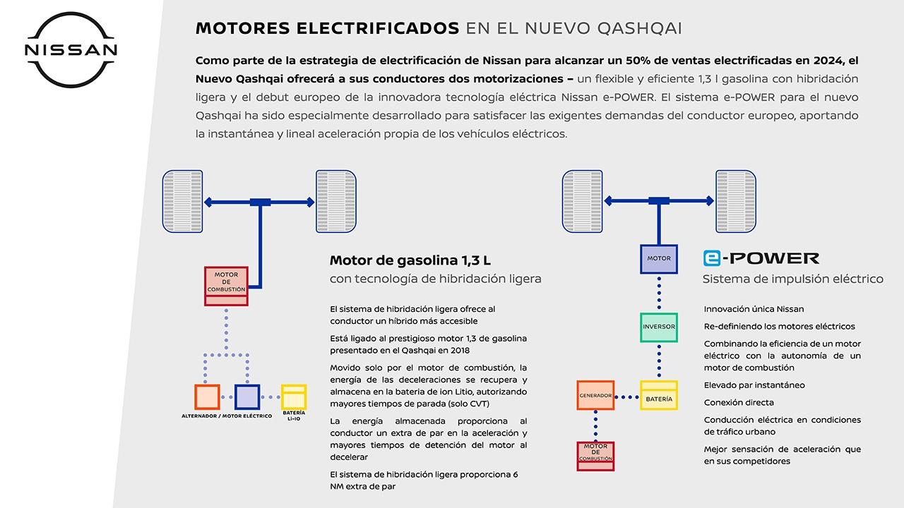 Nissan Qashqai 2021 - engines