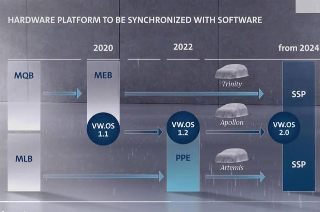 Esquema técnico de las plataformas de coches eléctricos del grupo Volkswagen