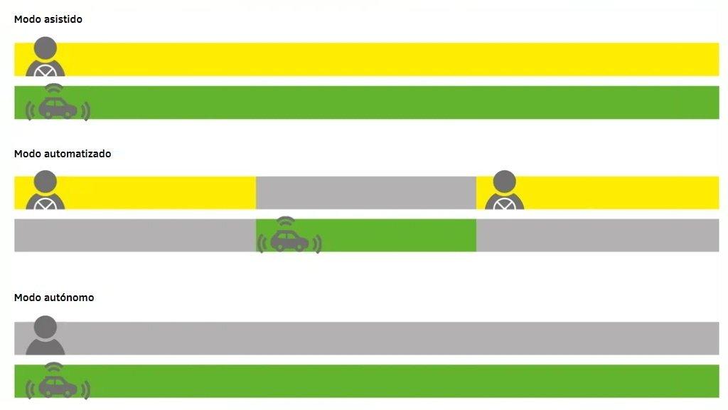 Esquema explicativo de coches asistidos, automatizados y autónomos