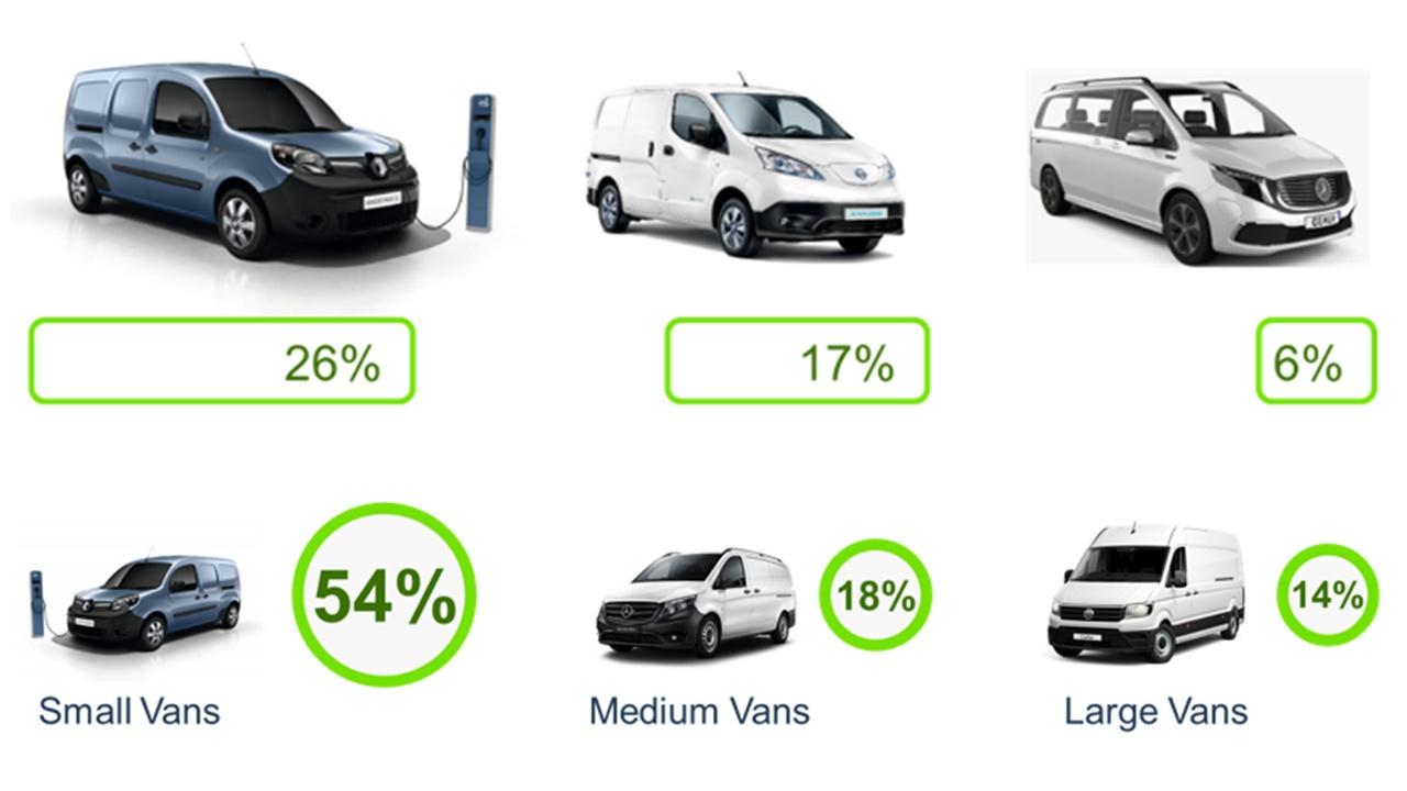 Cuota de mercado de furgonetas eléctricas en Europa en 2020
