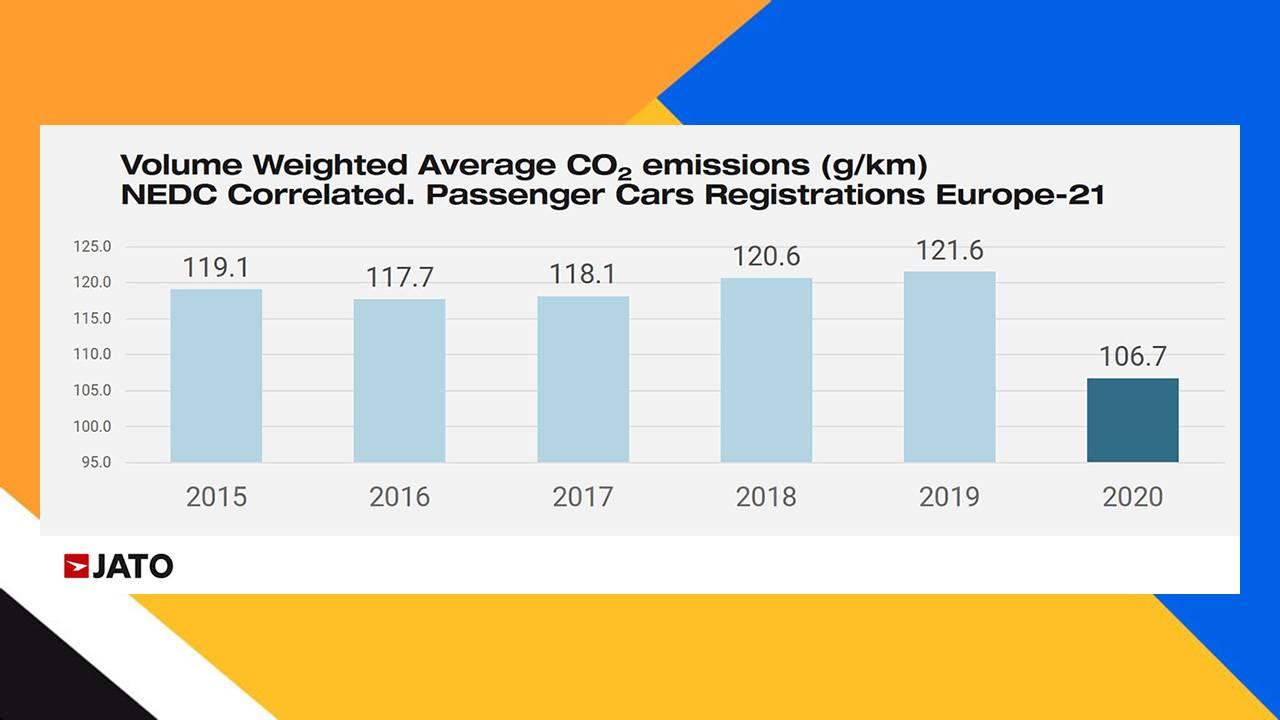 Emisiones medias de CO2 en Europa durante el año 2020