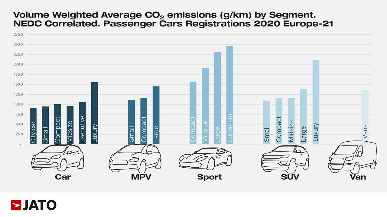 Emisiones medias de CO2 en Europa por tipo de vehículo