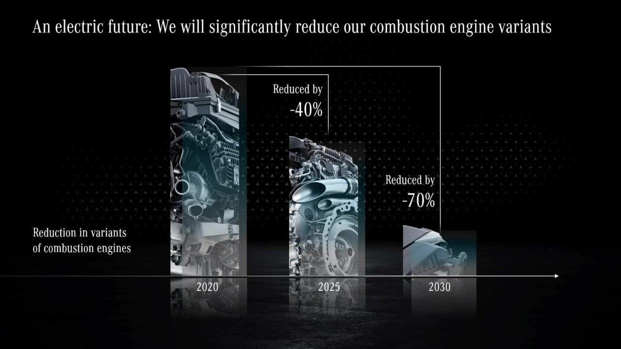 Estrategia motores de combustión 2025 de Daimler