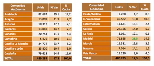 Ventas de coches de ocasión en España por CCAA - primer trimestre de 2016
