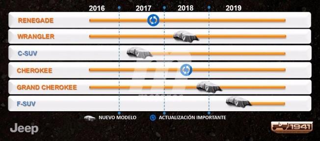 Los planes de futuro de Jeep para 2019