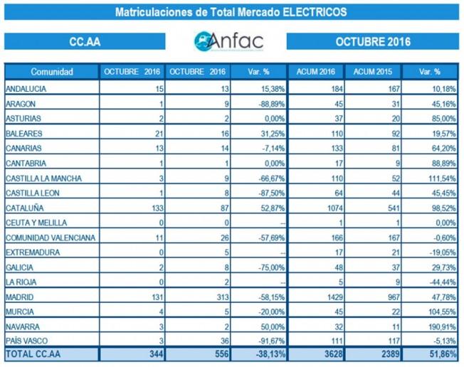 Ventas de coches eléctricos en España - Octubre 2016