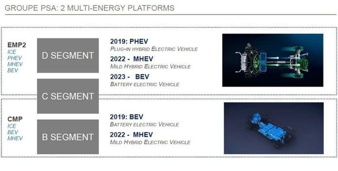 Esquema de plataforma Multi-energía de PSA