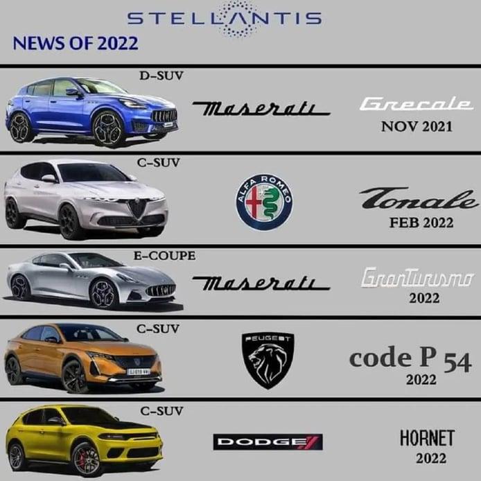 Calendario nuevos lanzamientos 2022 de Stellantis
