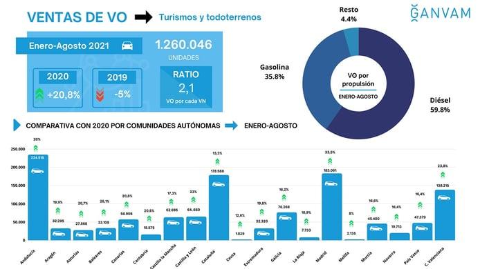 Ventas de coches de ocasión en España en agosto de 2021
