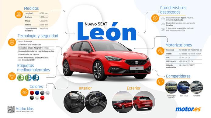 Infografía SEAT Leon 2020