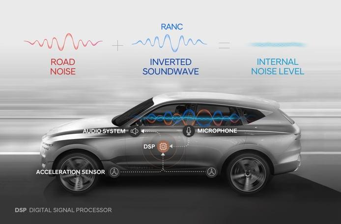 Genesis estrenará una nueva tecnología de reducción de ruido en el interior