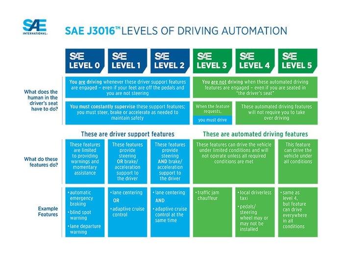 El nivel 5 del Autopilot de Tesla no está ni siquiera cerca, según diversos expertos