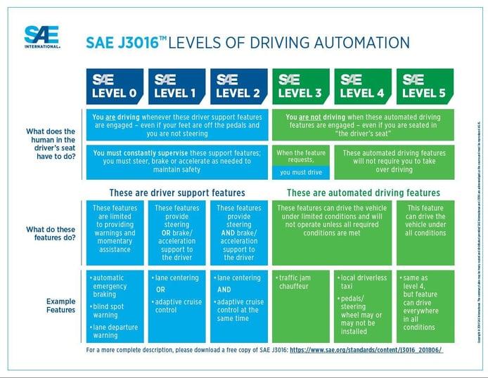 Con el nivel 3 de conducción autónoma conduces, pero menos...