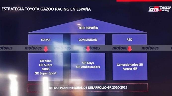Estrategia de Toyota Gazoo Racing en España