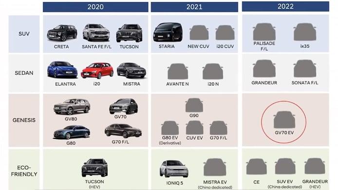 Los nuevos lanzamientos de KIA, Hyundai y Genesis