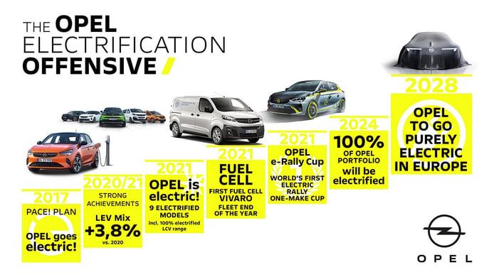 Opel será una marca 100% eléctrica en Europa en el año 2028