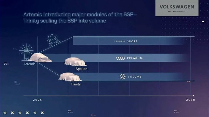 Plataforma SSP del Grupo Volkswagen