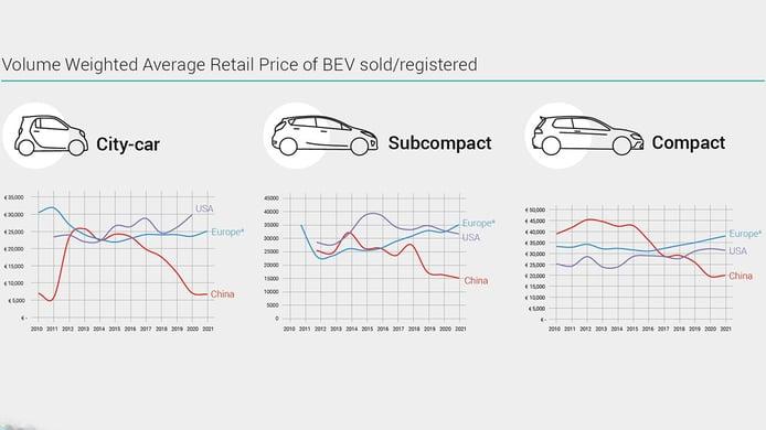 Evolución de los precios de los coches eléctricos