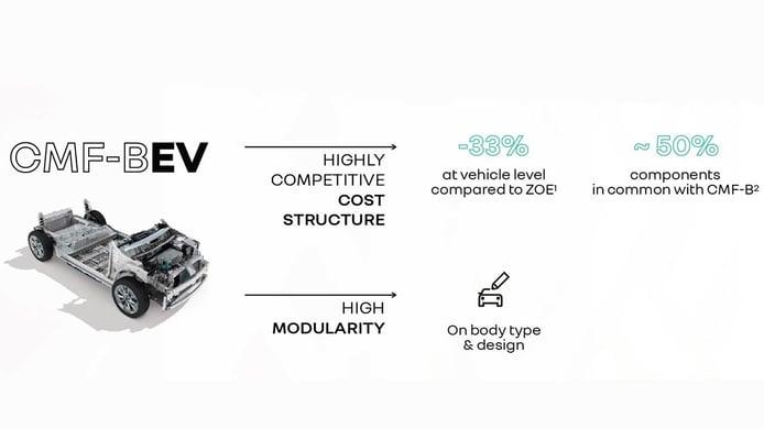 Plataforma CMF-BEV del Grupo Renault