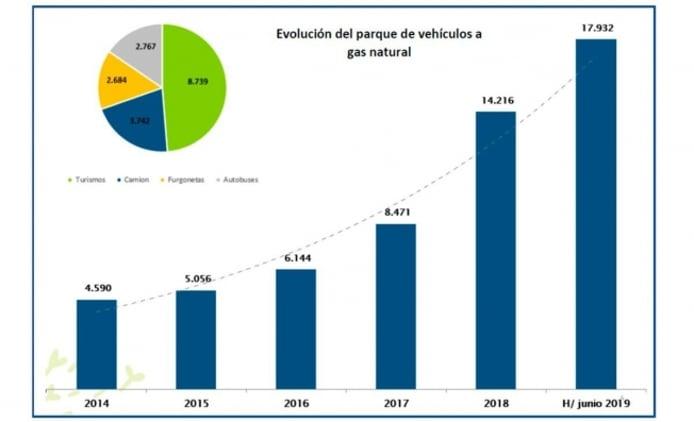 Ventas de vehículos de GNC en España