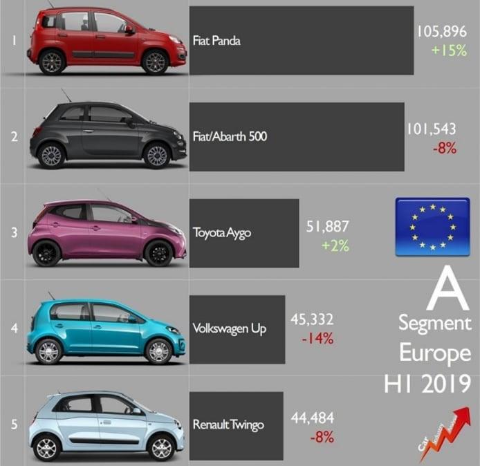 Ventas de Fiat en el segmento A en Europa en 2019