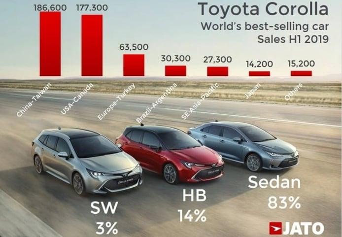 Ventas de coches a nivel mundial en el primer semestre de 2019