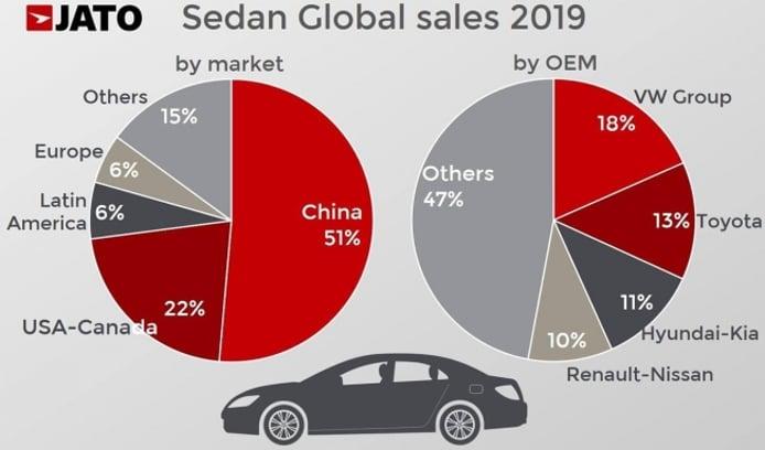Ventas de sedanes a nivel global en 2019