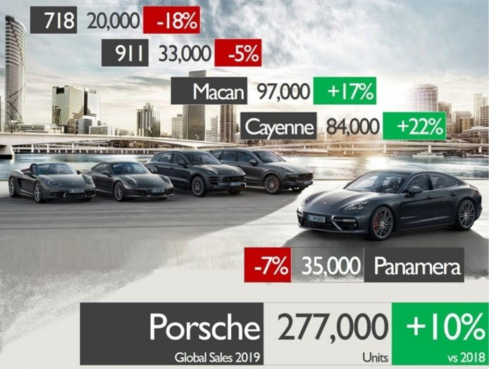 Ventas de Porsche en 2019