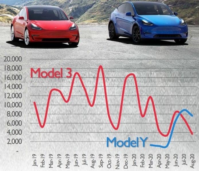 Evolución de las ventas del Tesla Model 3 y del Tesla Model Y