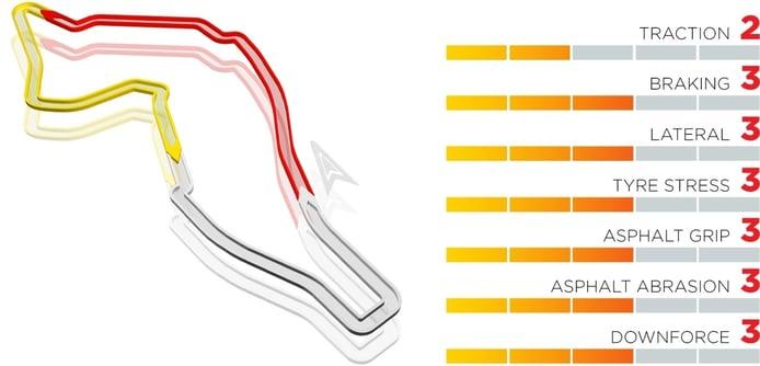 Así es el GP de Emilia Romaña para los neumáticos
