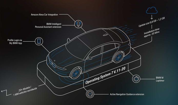 Foto actualizaciones inalámbricas BMW