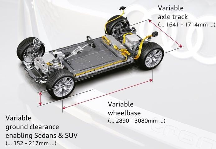 Infografía Plataforma PPE de Audi