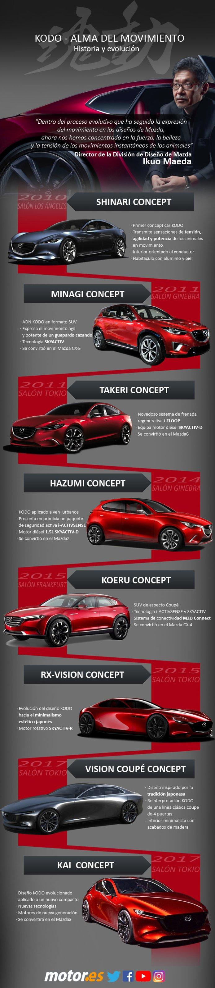 Mazda / KODO