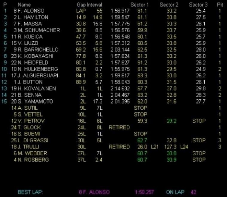 Alonso gana en Corea y se coloca líder del mundial