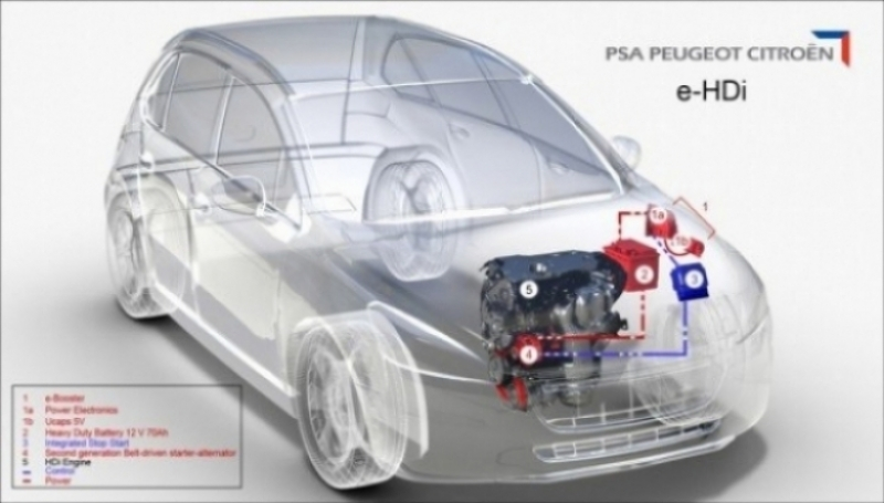 e-HDi, o como PSA reduce aún más sus consumos y emisiones