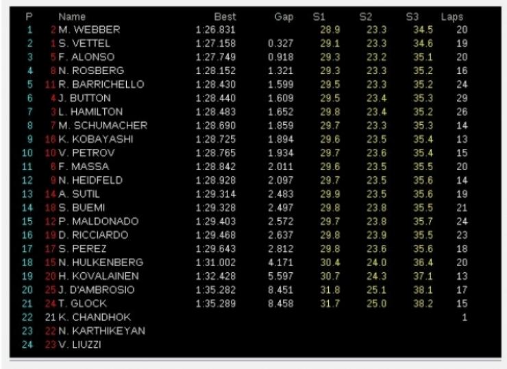 GP Australia, Libres 1: Webber el más rápido