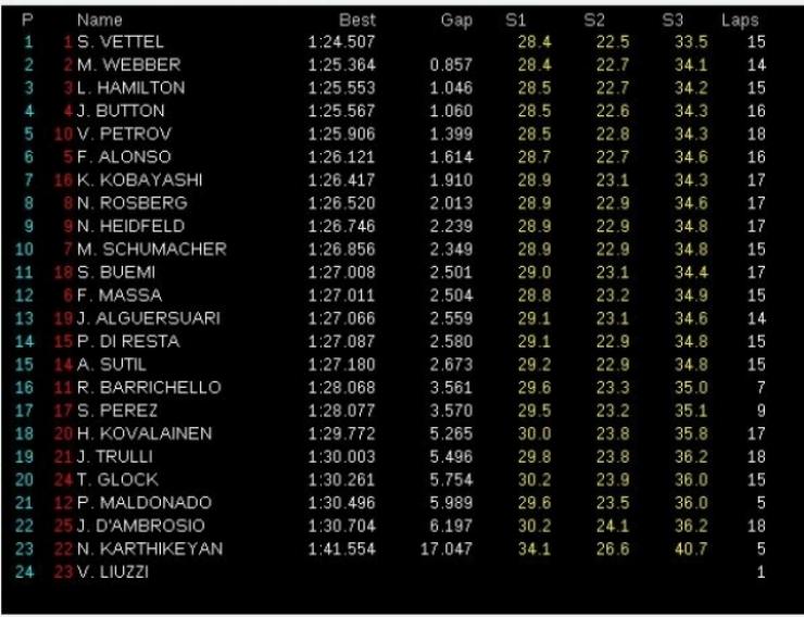 GP Australia, Libres 3, Vettel sigue dominando