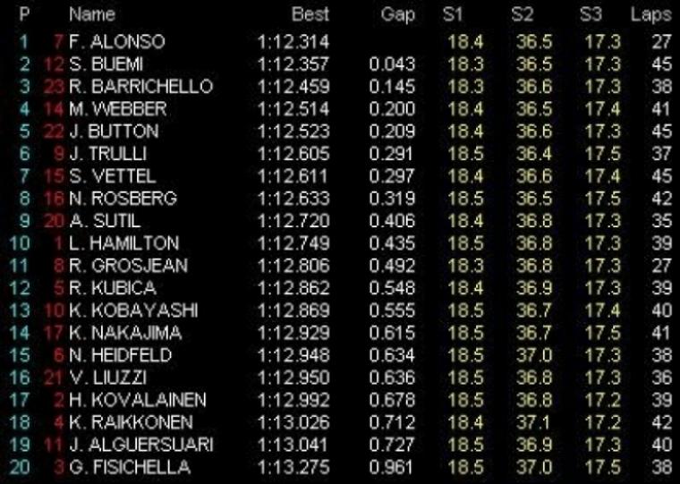 GP Brasil: Libres 2: Alonso lidera los segundos libres