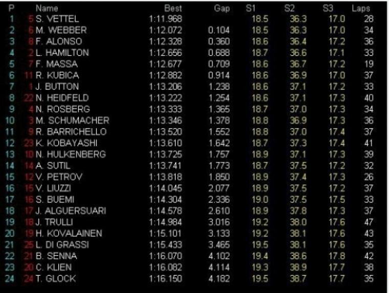 GP Brasil, Libres 2: Vettel nuevamente el más rápido