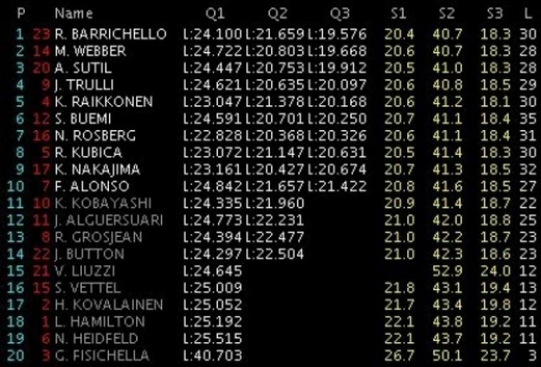 GP Brasil: Pole para Barrichello en una clasificación caótica