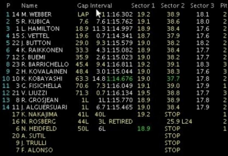 GP Brasil: Webber gana y Button nuevo campeón del mundo