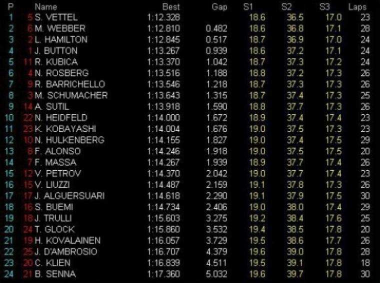 GP de Brasil, Libres 1: Vettel domina y Alonso rompe