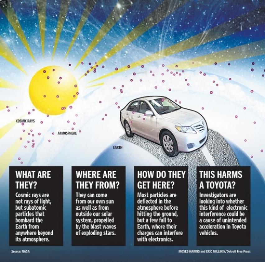 Los rayos cósmicos podrían ser el problema de aceleración de los modelos de Toyota.