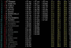 En medio del caos de Spa, Webber se hace con la pole