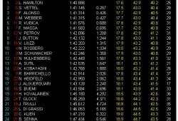 GP Abu Dhabi, Libres 2: Hamilton el más rápido, los candidatos arriba