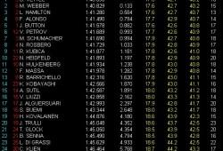 GP Abu Dhabi, Libres 3: Vettel arriba y Red Bull domina