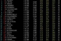 GP Alemania, Libres 2: Alonso el más rápido